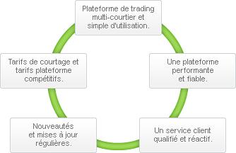 Trader options spx avec prorealtime ib